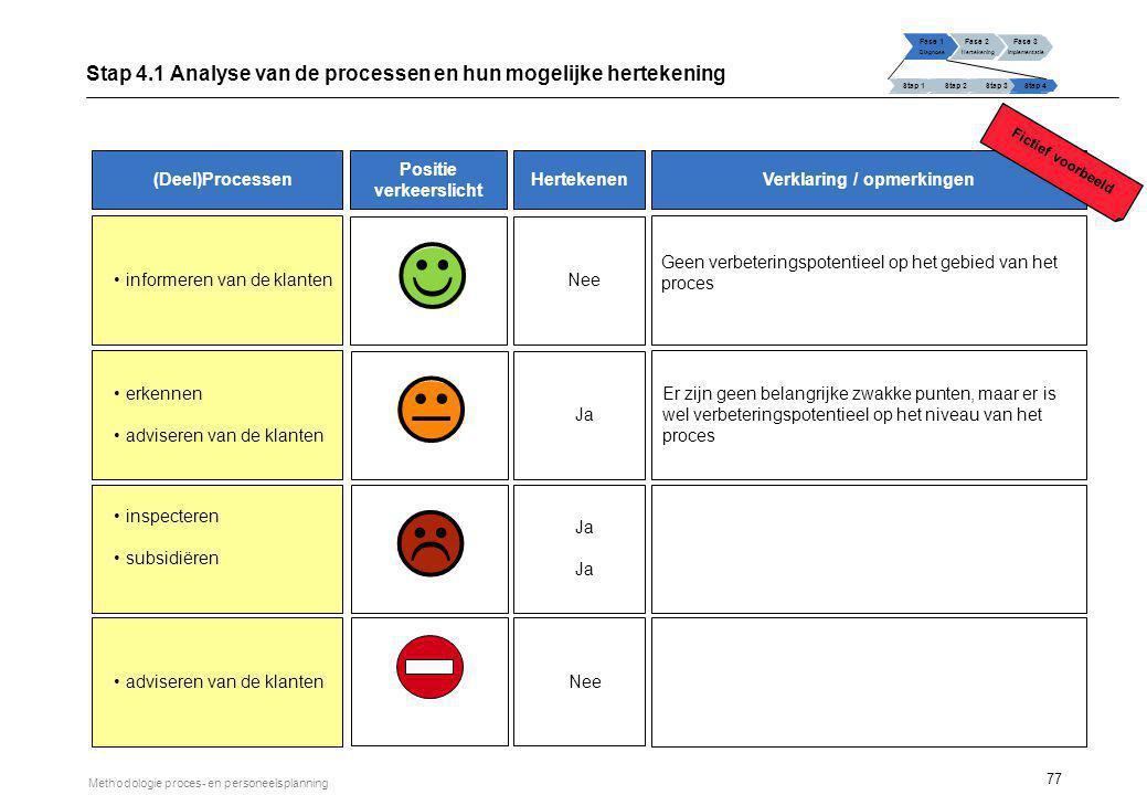 77 Methodologie proces- en personeelsplanning Fase 1 Diagnose Fase 2 Hertekening Fase 3 Implementatie Stap 1 Stap 2Stap 3Stap 4 Stap 4.1 Analyse van d