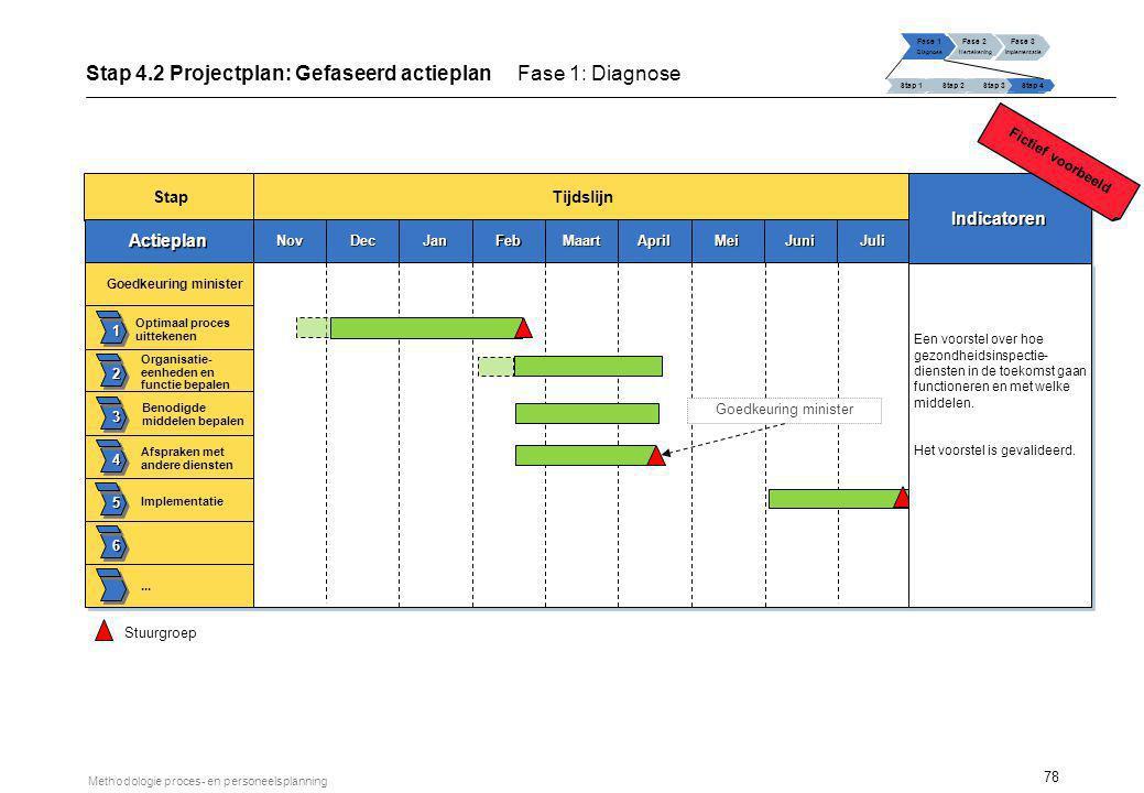 78 Methodologie proces- en personeelsplanning Stap Tijdslijn ActieplanActieplan 1 2 3 4 5 6 Goedkeuring minister Organisatie- eenheden en functie bepa