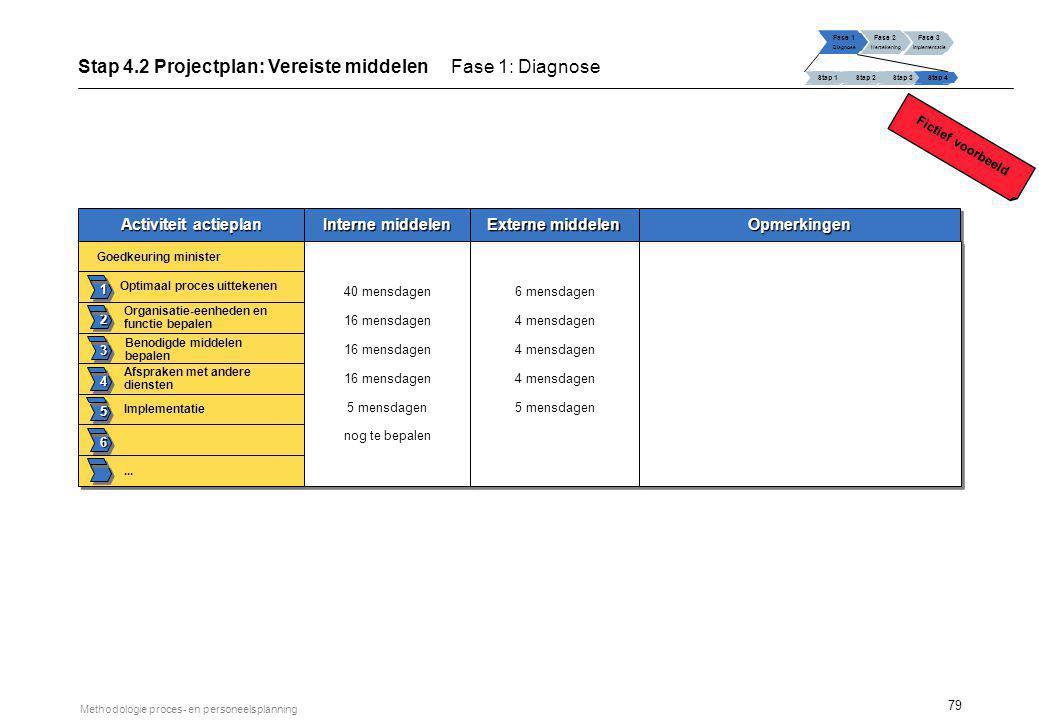79 Methodologie proces- en personeelsplanning Activiteit actieplan Interne middelen Externe middelen 1 2 3 4 5 6 Goedkeuring minister Organisatie-eenh
