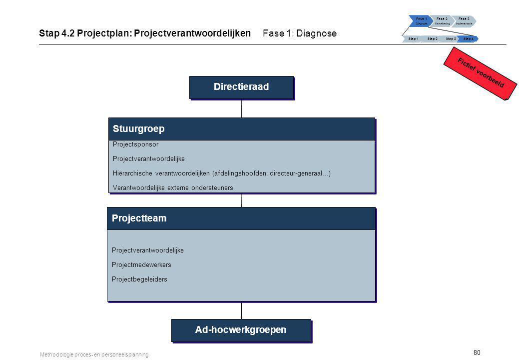 80 Methodologie proces- en personeelsplanning Projectteam Stuurgroep Projectverantwoordelijke Projectmedewerkers Projectbegeleiders Projectverantwoord