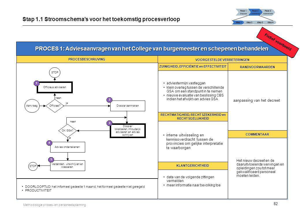 82 Methodologie proces- en personeelsplanning PROCES 1: Adviesaanvragen van het College van burgemeester en schepenen behandelen PROCESBESCHRIJVINGPRO