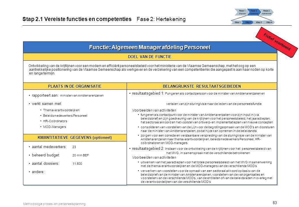83 Methodologie proces- en personeelsplanning Fase 1 Diagnose Fase 2 Hertekening Fase 3 Implementatie Stap 1 Stap 2Stap 3Stap 4 Stap 2.1 Vereiste func