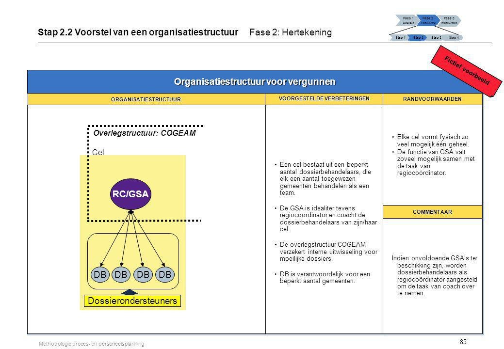 85 Methodologie proces- en personeelsplanning Fase 1 Diagnose Fase 2 Hertekening Fase 3 Implementatie Stap 1 Stap 2Stap 3Stap 4 Stap 2.2 Voorstel van