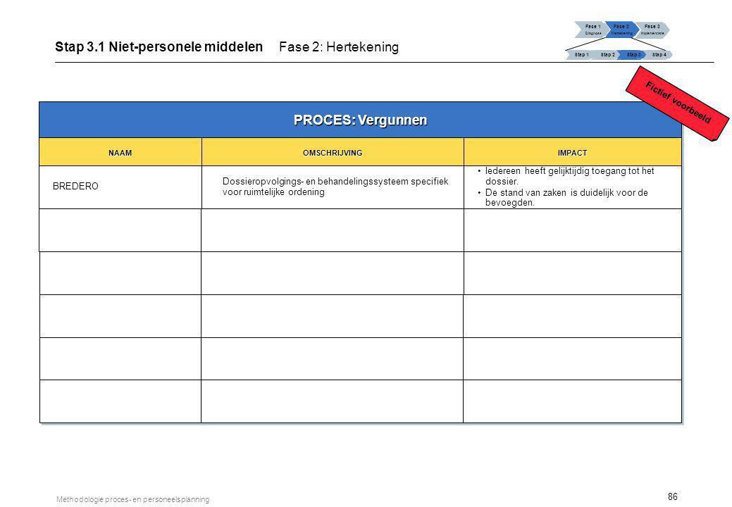 86 Methodologie proces- en personeelsplanning PROCES: Vergunnen NAAMNAAM BREDERO OMSCHRIJVINGOMSCHRIJVING Dossieropvolgings- en behandelingssysteem sp