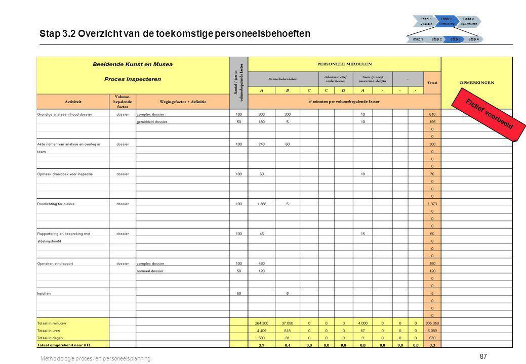 87 Methodologie proces- en personeelsplanning Fase 1 Diagnose Fase 2 Hertekening Fase 3 Implementatie Stap 1 Stap 2Stap 3Stap 4 Stap 3.2 Overzicht van