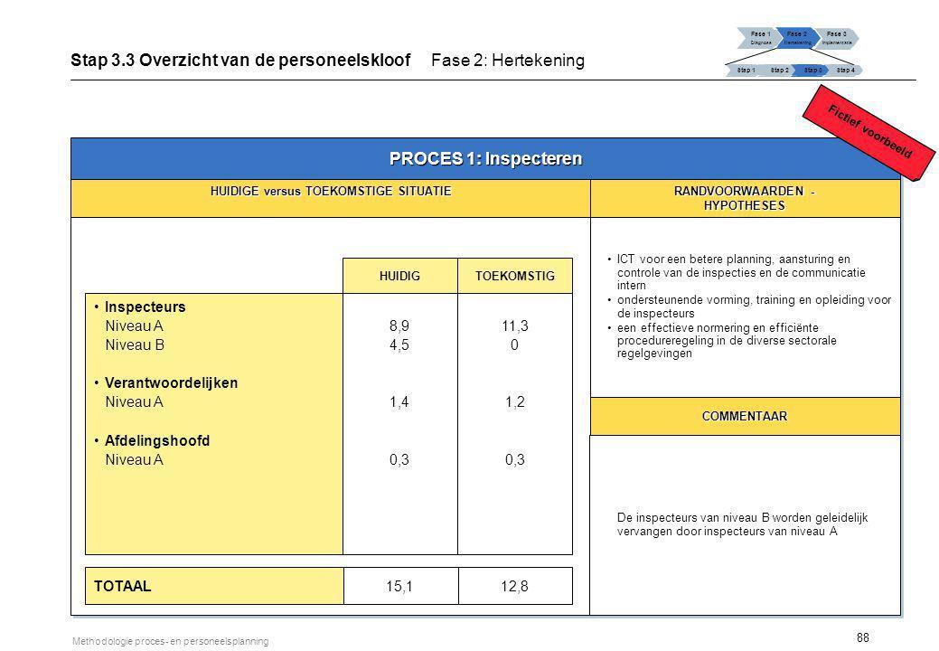 88 Methodologie proces- en personeelsplanning PROCES 1: Inspecteren HUIDIGE versus TOEKOMSTIGE SITUATIE RANDVOORWAARDEN - HYPOTHESES HYPOTHESES ICT vo
