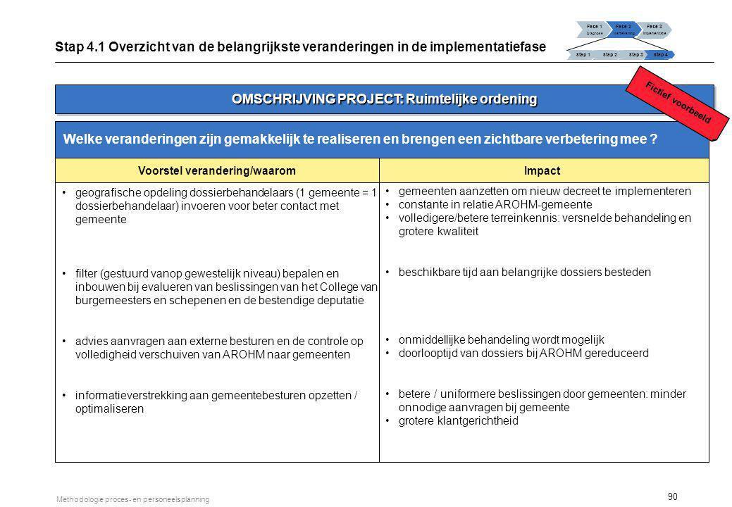 90 Methodologie proces- en personeelsplanning Welke veranderingen zijn gemakkelijk te realiseren en brengen een zichtbare verbetering mee ? geografisc