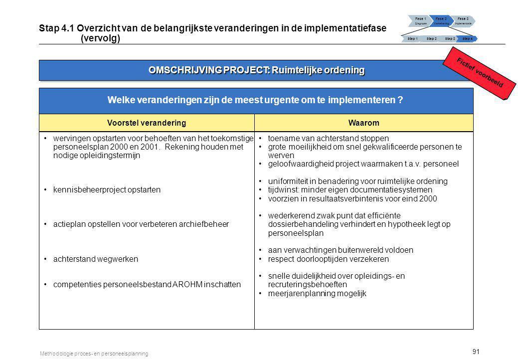 91 Methodologie proces- en personeelsplanning wervingen opstarten voor behoeften van het toekomstige personeelsplan 2000 en 2001. Rekening houden met