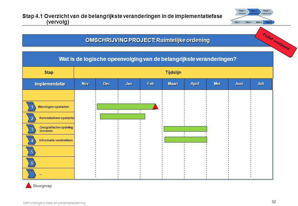 92 Methodologie proces- en personeelsplanning Wat is de logische opeenvolging van de belangrijke veranderingen? Fase 1 Diagnose Fase 2 Hertekening Fas