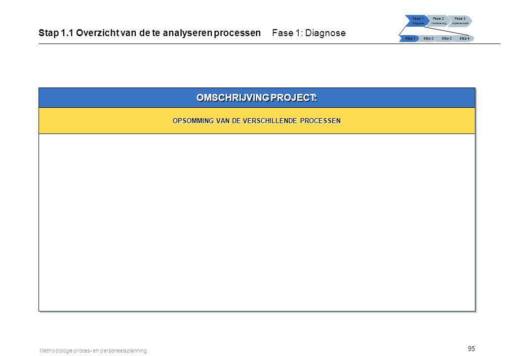 95 Methodologie proces- en personeelsplanning OMSCHRIJVING PROJECT: OPSOMMING VAN DE VERSCHILLENDE PROCESSEN Fase 1 Diagnose Fase 2 Hertekening Fase 3