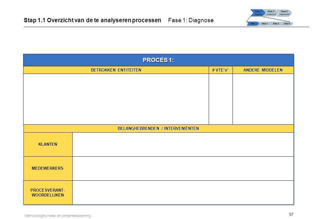 97 Methodologie proces- en personeelsplanning Fase 1 Diagnose Fase 2 Hertekening Fase 3 Implementatie Stap 1 Stap 2Stap 3Stap 4 Stap 1.1 Overzicht van
