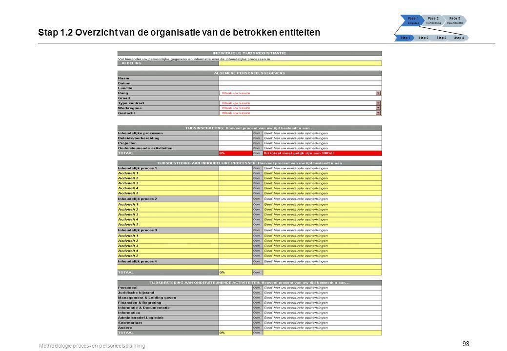 98 Methodologie proces- en personeelsplanning Stap 1.2 Overzicht van de organisatie van de betrokken entiteiten Fase 1 Diagnose Fase 2 Hertekening Fas