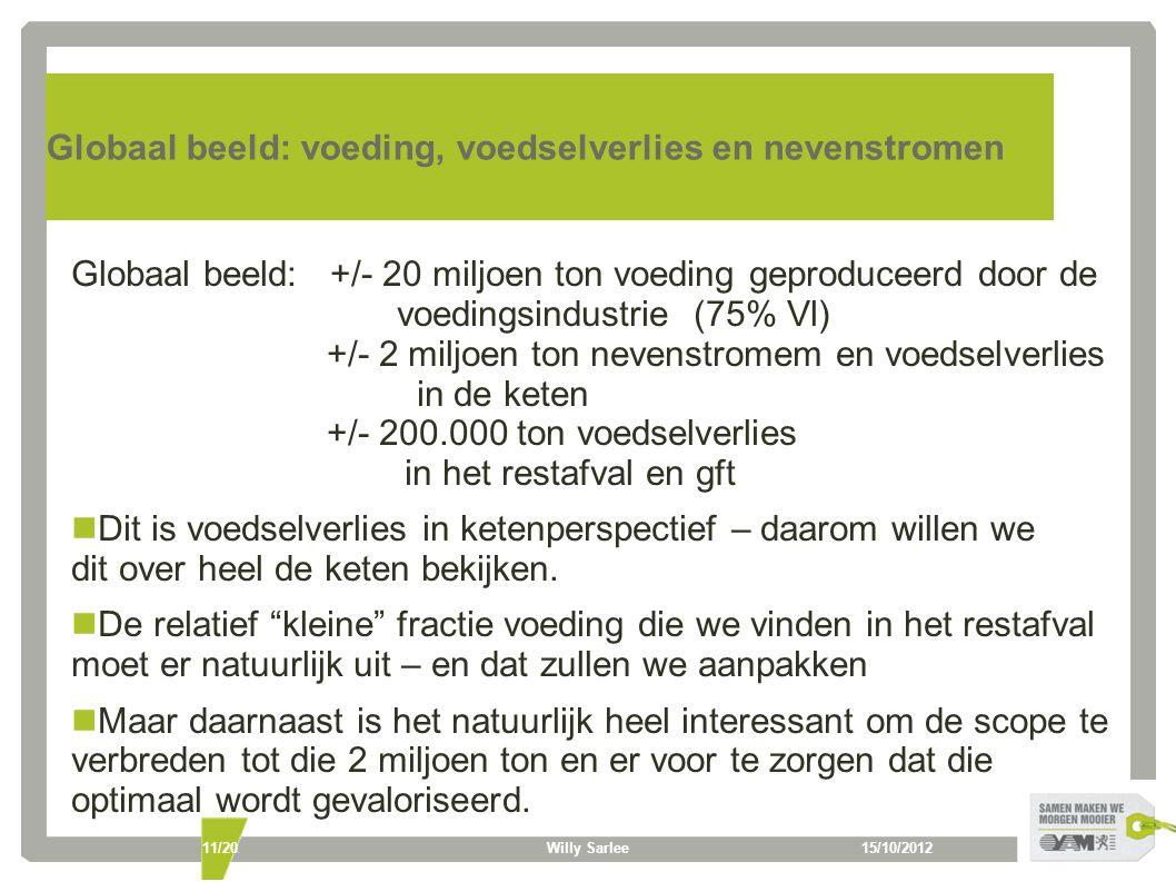 15/10/2012Willy Sarlee11/20 Globaal beeld: voeding, voedselverlies en nevenstromen Globaal beeld: +/- 20 miljoen ton voeding geproduceerd door de voedingsindustrie (75% Vl) +/- 2 miljoen ton nevenstromem en voedselverlies in de keten +/- 200.000 ton voedselverlies in het restafval en gft Dit is voedselverlies in ketenperspectief – daarom willen we dit over heel de keten bekijken.