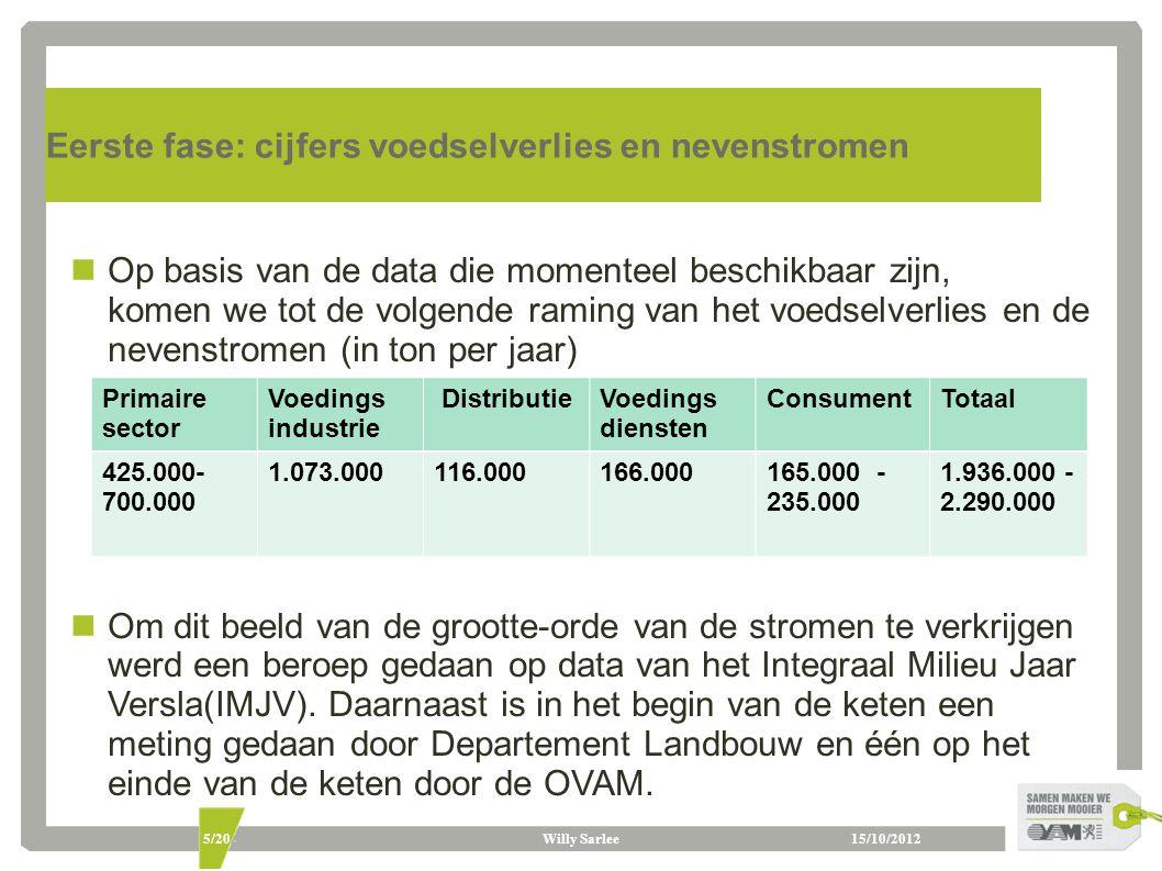 15/10/2012Willy Sarlee5/20 Eerste fase: cijfers voedselverlies en nevenstromen Op basis van de data die momenteel beschikbaar zijn, komen we tot de vo