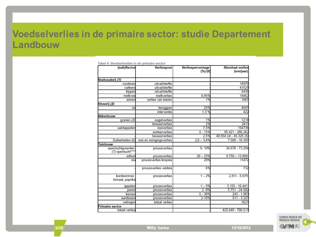 Voedselverlies in de primaire sector: studie Departement Landbouw 15/10/2012Willy Sarlee6/20