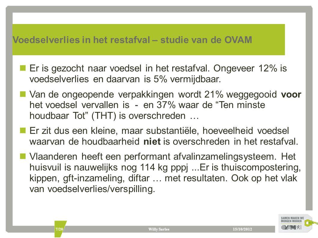15/10/2012Willy Sarlee7/20 Voedselverlies in het restafval – studie van de OVAM Er is gezocht naar voedsel in het restafval. Ongeveer 12% is voedselve