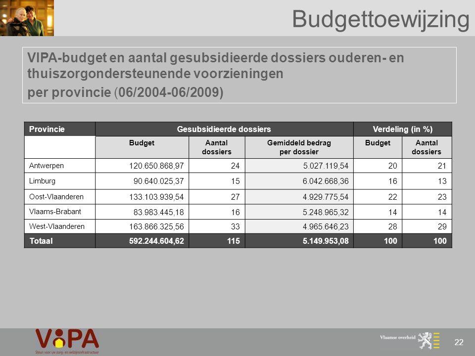 22 Budgettoewijzing VIPA-budget en aantal gesubsidieerde dossiers ouderen- en thuiszorgondersteunende voorzieningen per provincie (06/2004-06/2009) Pr