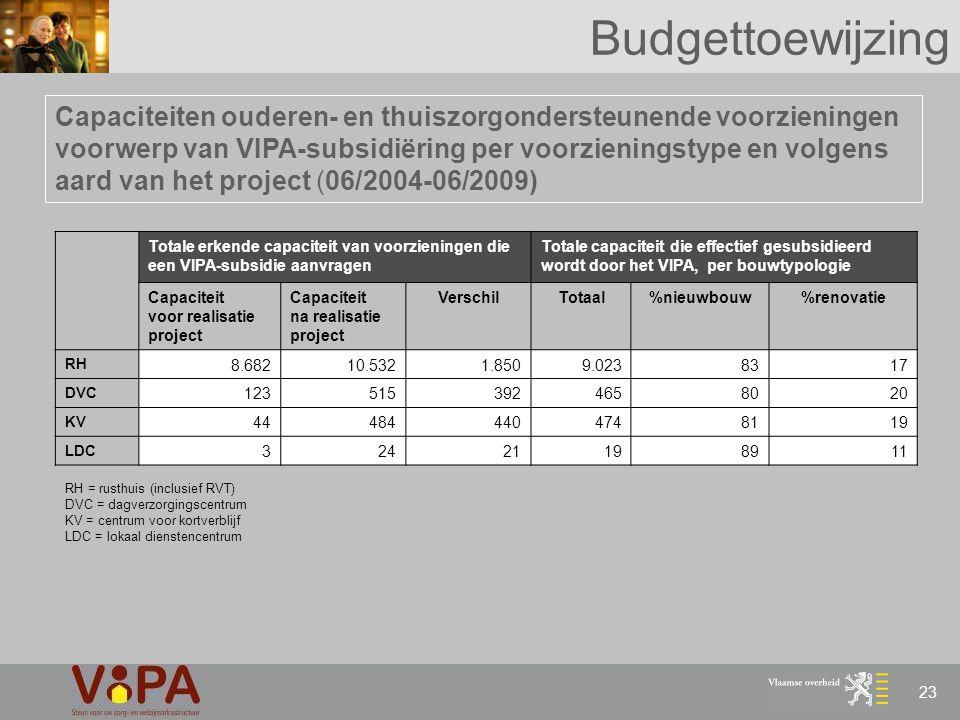 23 Budgettoewijzing Capaciteiten ouderen- en thuiszorgondersteunende voorzieningen voorwerp van VIPA-subsidiëring per voorzieningstype en volgens aard