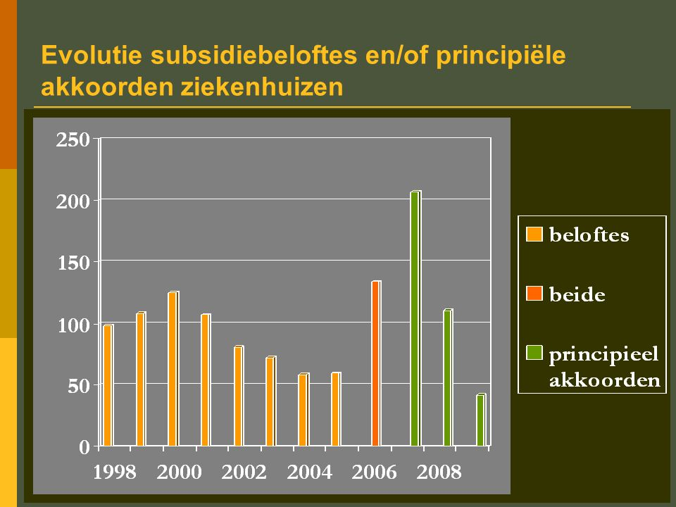 38 Evolutie aantal godgekeurde aanvragen in de alternatieve financiering JaarAantal PASubsidiebedrag mio euro 20061175,4 200716206,7 200810110,6 2009741,7 Totaal44434,4