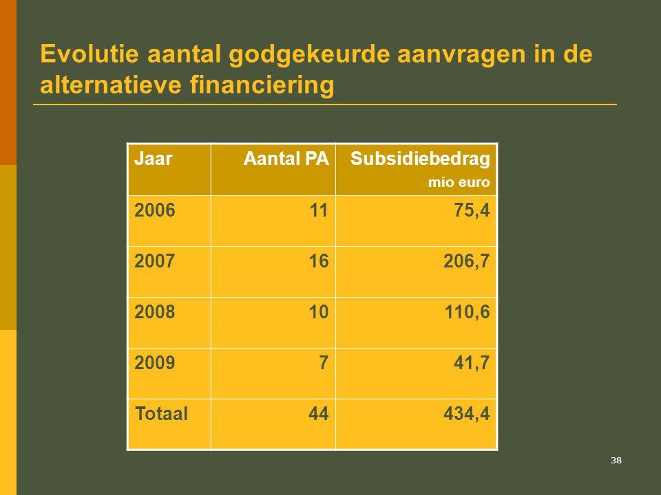 39 VIPA : acties 2009 - 2010 in de sector ZH  Evaluatie en actualisering van het VIPA-sectorbesluit voor de ziekenhuizen : in functie van de (gedeeltelijke) toepassing van de bepalingen van het federaal MB van 11 mei 2007 en de budgettaire mogelijkheden.