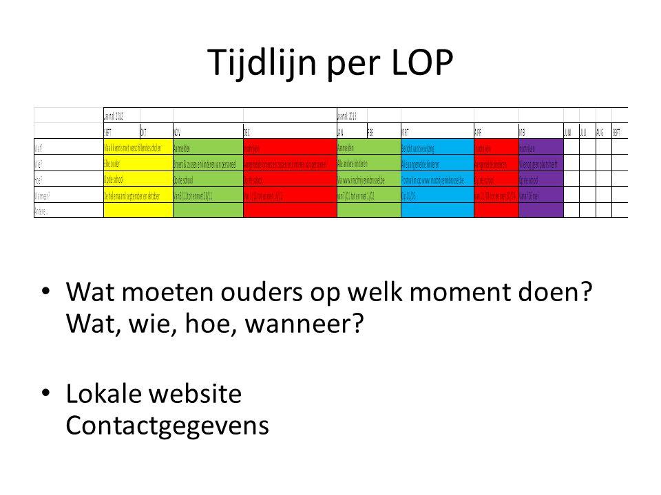 Tijdlijn per LOP Wat moeten ouders op welk moment doen? Wat, wie, hoe, wanneer? Lokale website Contactgegevens