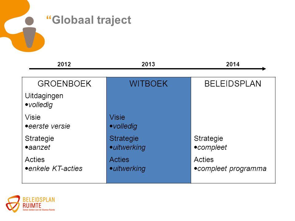 """""""Globaal traject 201220132014 GROENBOEKWITBOEKBELEIDSPLAN Uitdagingen  volledig Visie  eerste versie Visie  volledig Strategie  aanzet Strategie """