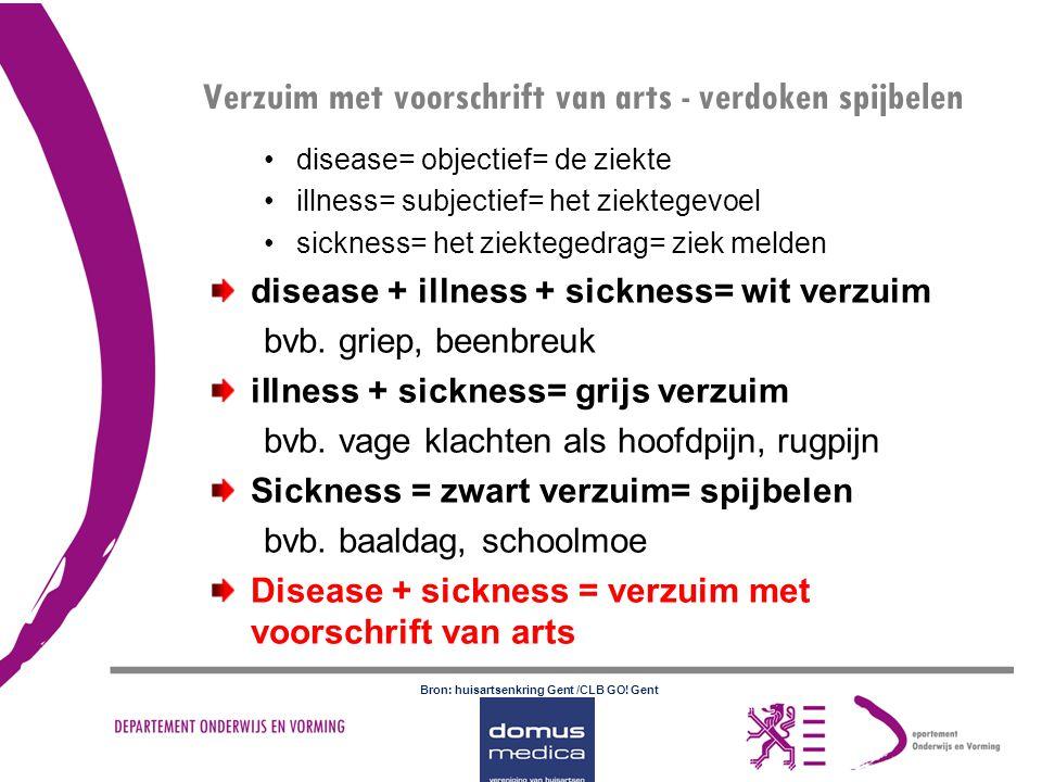 disease= objectief= de ziekte illness= subjectief= het ziektegevoel sickness= het ziektegedrag= ziek melden disease + illness + sickness= wit verzuim