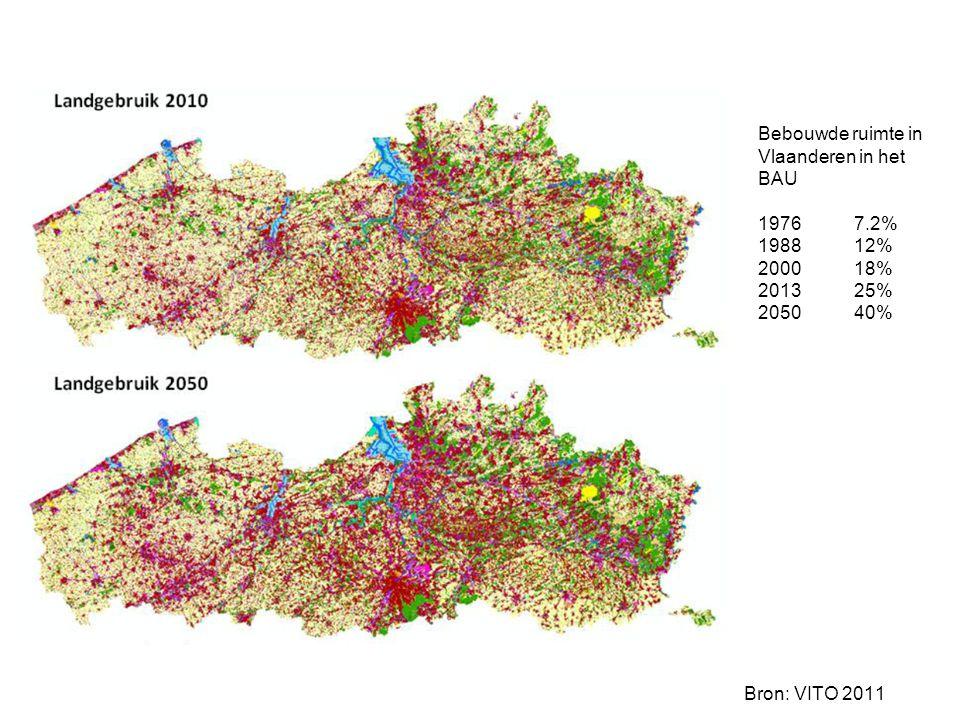 Bron: VITO 2011 Bebouwde ruimte in Vlaanderen in het BAU 1976 7.2% 198812% 200018% 201325% 2050 40%