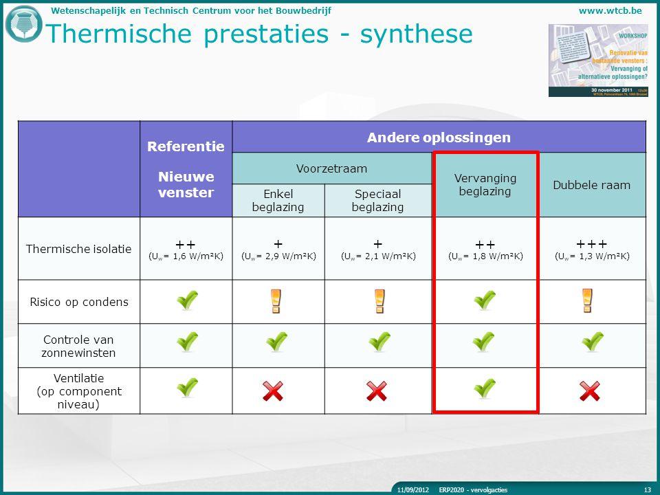 Wetenschapelijk en Technisch Centrum voor het Bouwbedrijfwww.wtcb.be Thermische prestaties - synthese 1311/09/2012ERP2020 - vervolgacties Referentie N