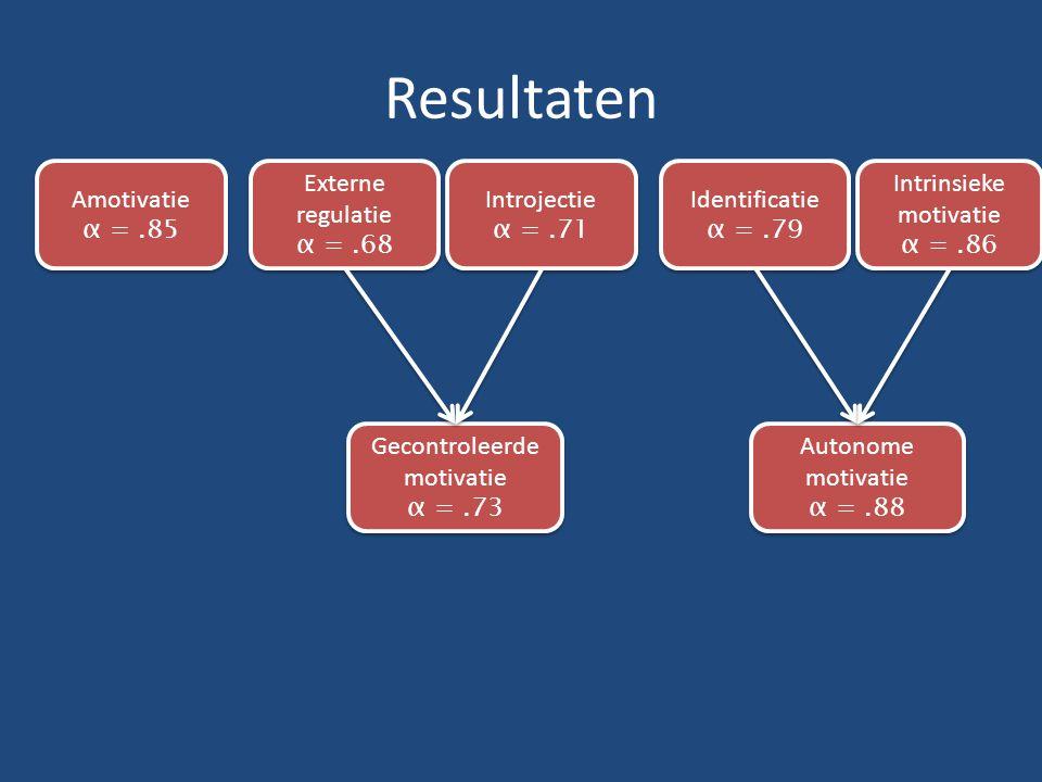 Resultaten Externe regulatie α =.68 Externe regulatie α =.68 Introjectie α =.71 Introjectie α =.71 Identificatie α =.79 Identificatie α =.79 Intrinsieke motivatie α =.86 Intrinsieke motivatie α =.86 Gecontroleerde motivatie α =.73 Gecontroleerde motivatie α =.73 Autonome motivatie α =.88 Autonome motivatie α =.88 Amotivatie α =.85 Amotivatie α =.85