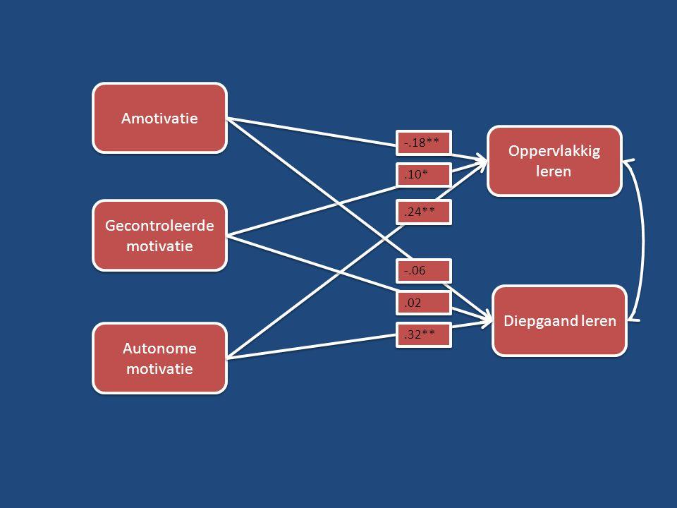 Amotivatie Gecontroleerde motivatie Autonome motivatie Oppervlakkig leren Diepgaand leren -.18**.10* -.06.02.32**.24**