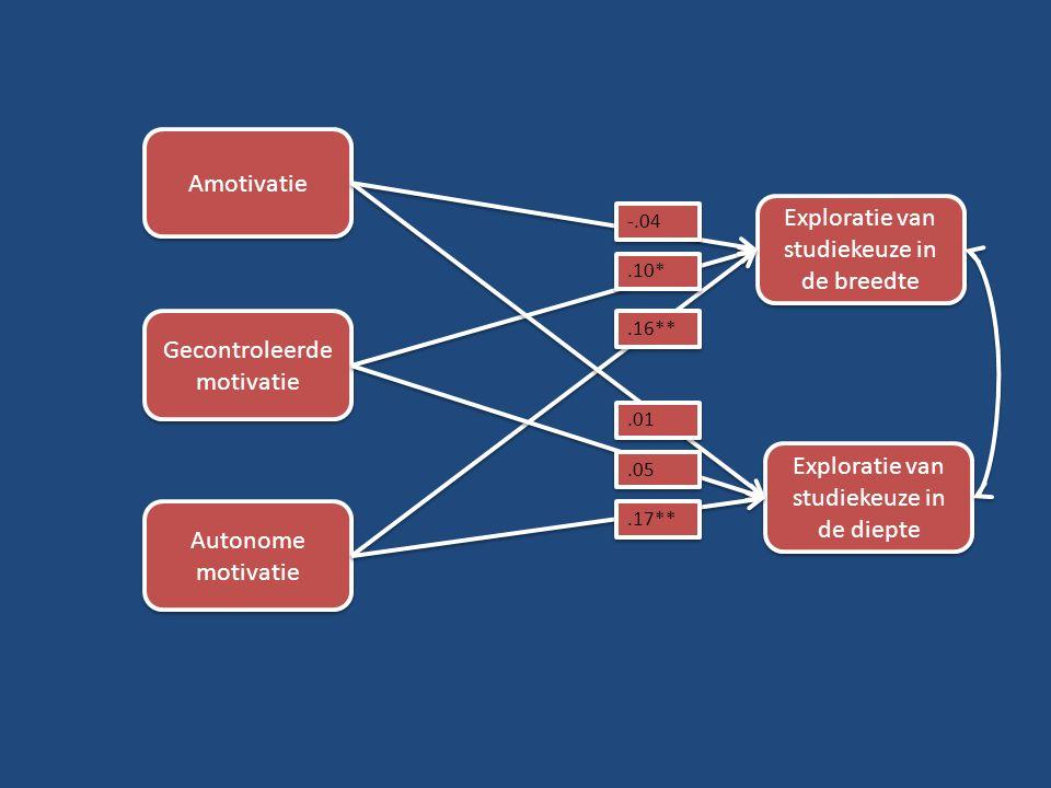 Amotivatie Gecontroleerde motivatie Autonome motivatie Exploratie van studiekeuze in de breedte Exploratie van studiekeuze in de diepte -.04.10*.01.05.17**.16**