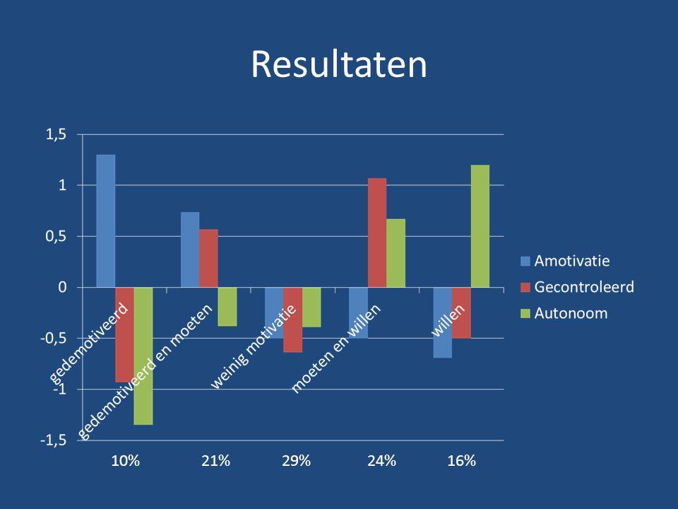 Resultaten 29%10%24%21%16%