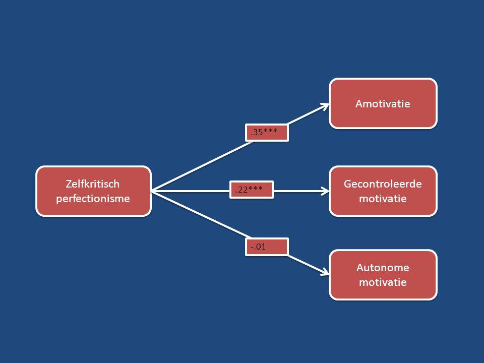 Amotivatie Gecontroleerde motivatie Autonome motivatie Zelfkritisch perfectionisme.35***.22*** -.01