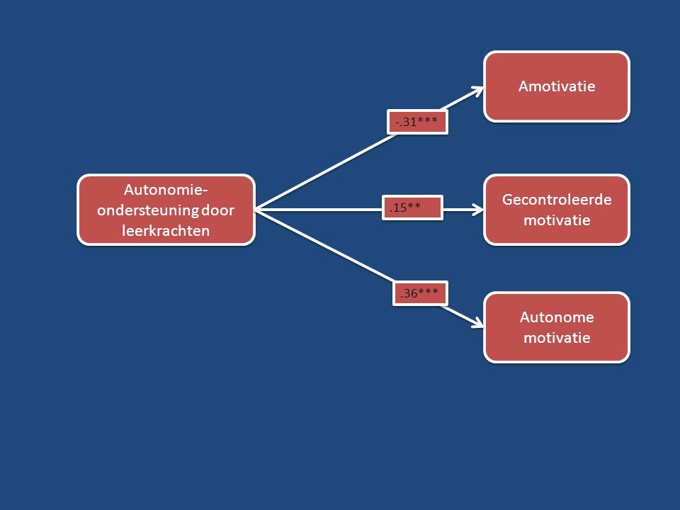 Amotivatie Gecontroleerde motivatie Autonome motivatie Autonomie- ondersteuning door leerkrachten -.31***.15**.36***