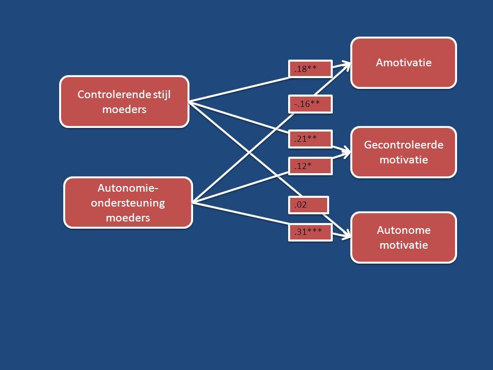 Amotivatie Gecontroleerde motivatie Autonome motivatie Controlerende stijl moeders Autonomie- ondersteuning moeders.18** -.16**.21**.12*.02.31***