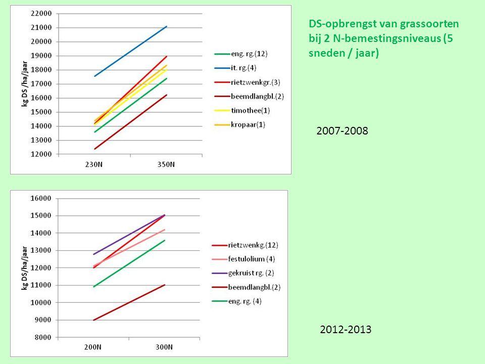 2007-2008 2012-2013 DS-opbrengst van grassoorten bij 2 N-bemestingsniveaus (5 sneden / jaar)