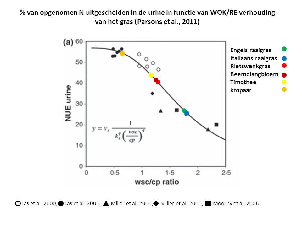 % van opgenomen N uitgescheiden in de urine in functie van WOK/RE verhouding van het gras (Parsons et al., 2011) Tas et al. 2000, Tas et al. 2001, Mil