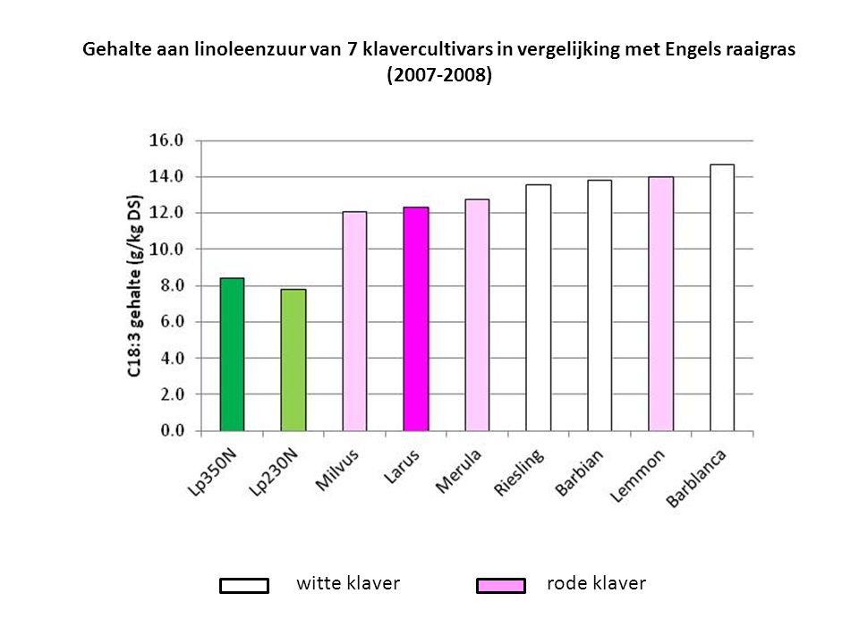Gehalte aan linoleenzuur van 7 klavercultivars in vergelijking met Engels raaigras (2007-2008) witte klaverrode klaver