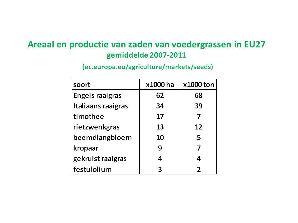 Areaal en productie van zaden van voedergrassen in EU27 gemiddelde 2007-2011 (ec.europa.eu/agriculture/markets/seeds)