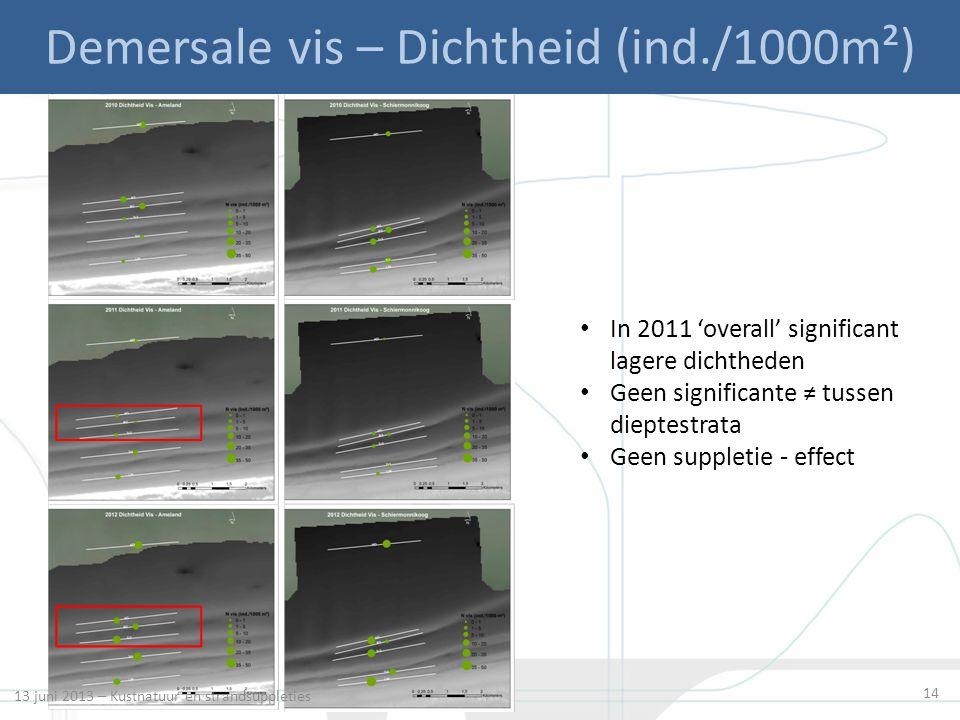 14 Demersale vis – Dichtheid (ind./1000m²) In 2011 'overall' significant lagere dichtheden Geen significante ≠ tussen dieptestrata Geen suppletie - ef