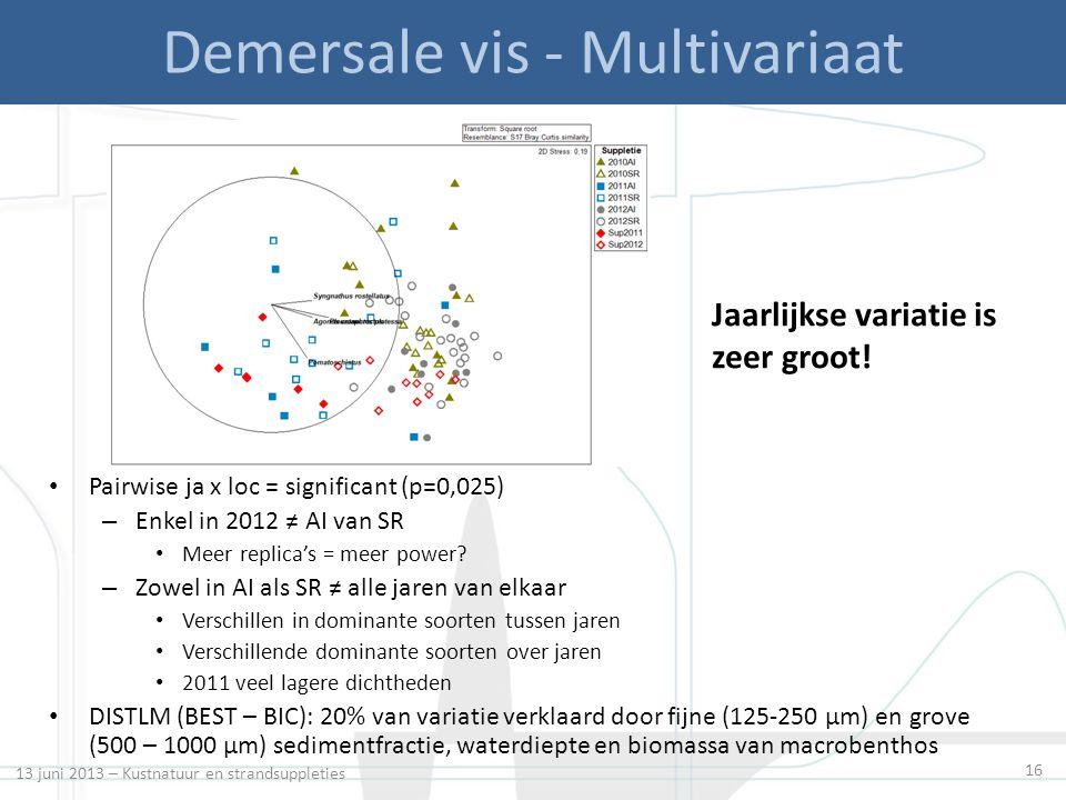 16 Demersale vis - Multivariaat Pairwise ja x loc = significant (p=0,025) – Enkel in 2012 ≠ AI van SR Meer replica's = meer power.