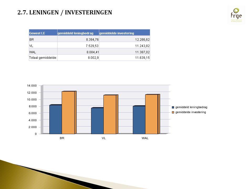 2.7. LENINGEN / INVESTERINGEN