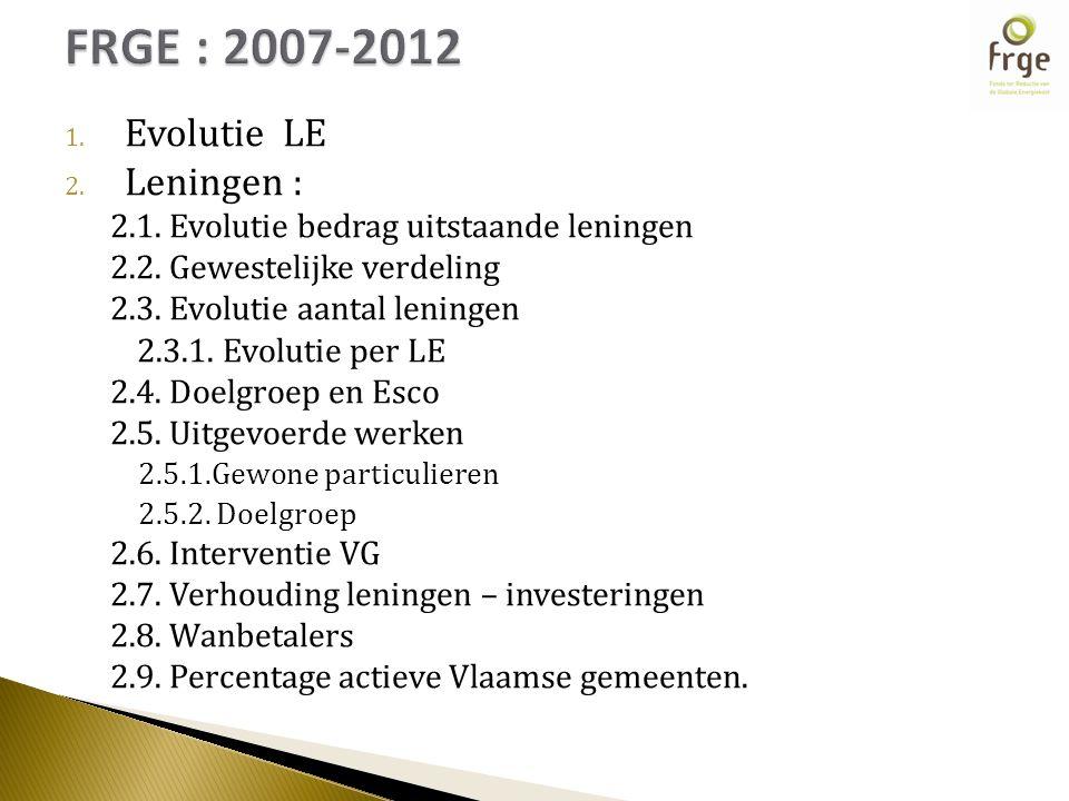 1.Evolutie LE 2. Leningen : 2.1. Evolutie bedrag uitstaande leningen 2.2.