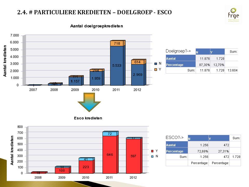 2.4. # PARTICULIERE KREDIETEN – DOELGROEP - ESCO