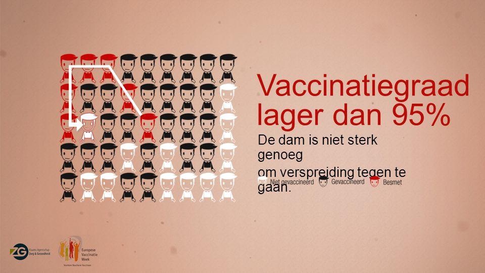 Vaccinatiegraad lager dan 95% De dam is niet sterk genoeg om verspreiding tegen te gaan.