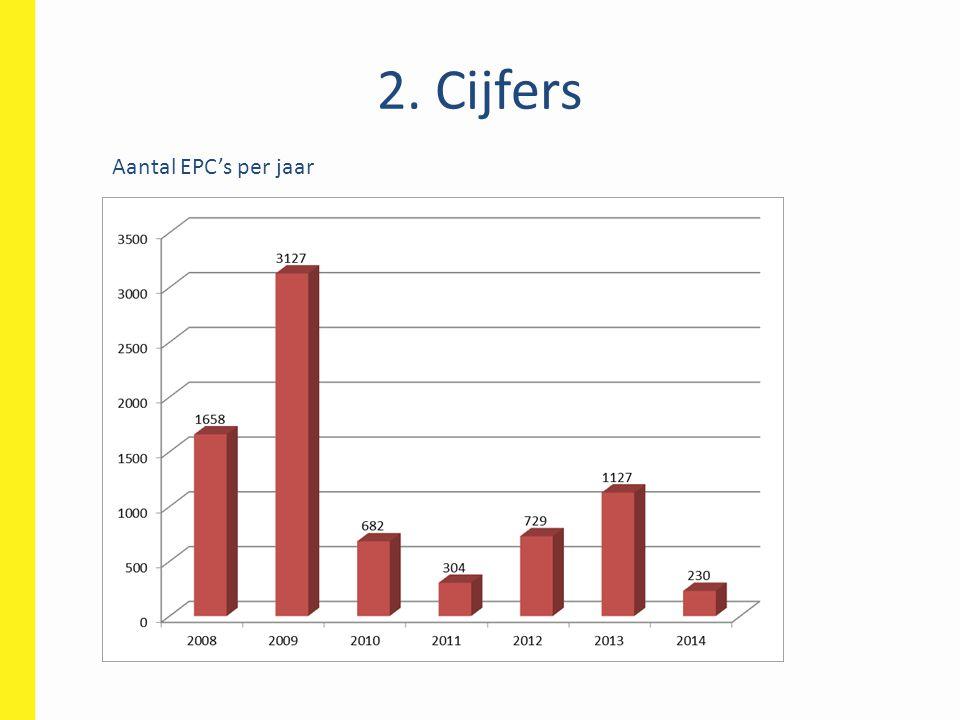 2. Cijfers Aantal EPC's per jaar