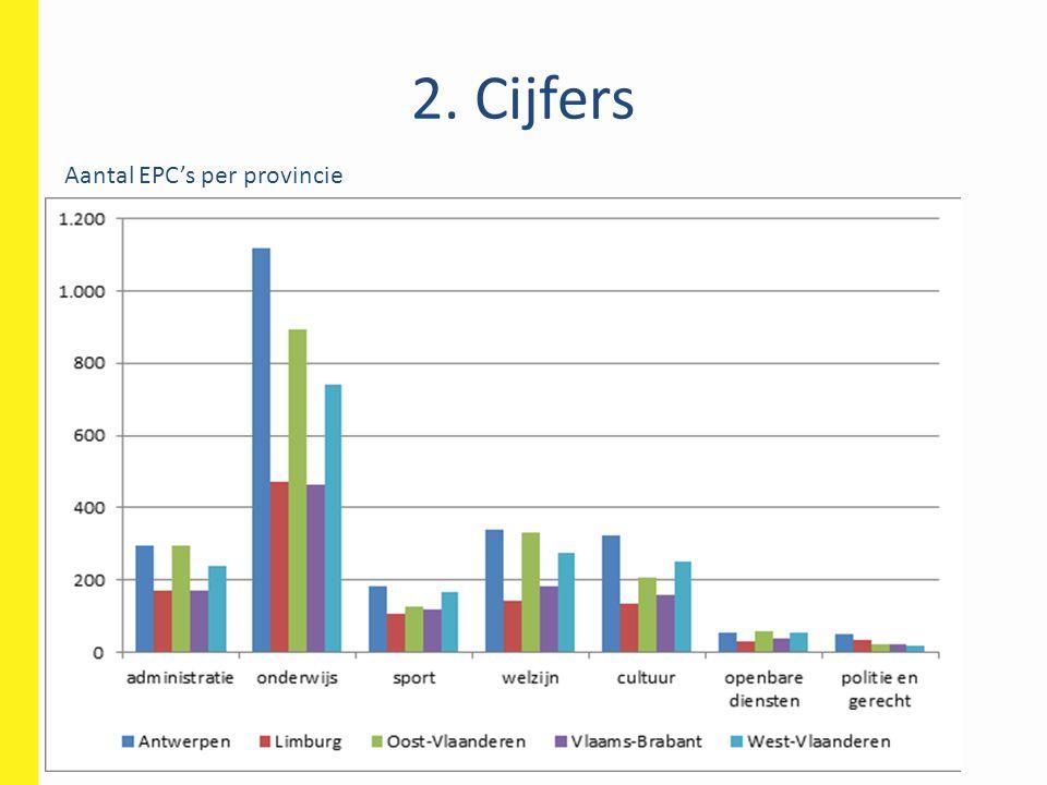 2. Cijfers Aantal EPC's per provincie