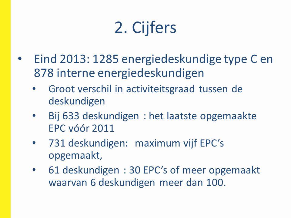 2. Cijfers Eind 2013: 1285 energiedeskundige type C en 878 interne energiedeskundigen Groot verschil in activiteitsgraad tussen de deskundigen Bij 633