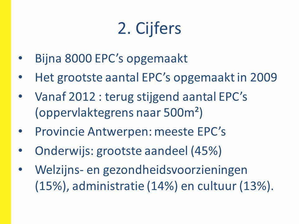 2. Cijfers Bijna 8000 EPC's opgemaakt Het grootste aantal EPC's opgemaakt in 2009 Vanaf 2012 : terug stijgend aantal EPC's (oppervlaktegrens naar 500m
